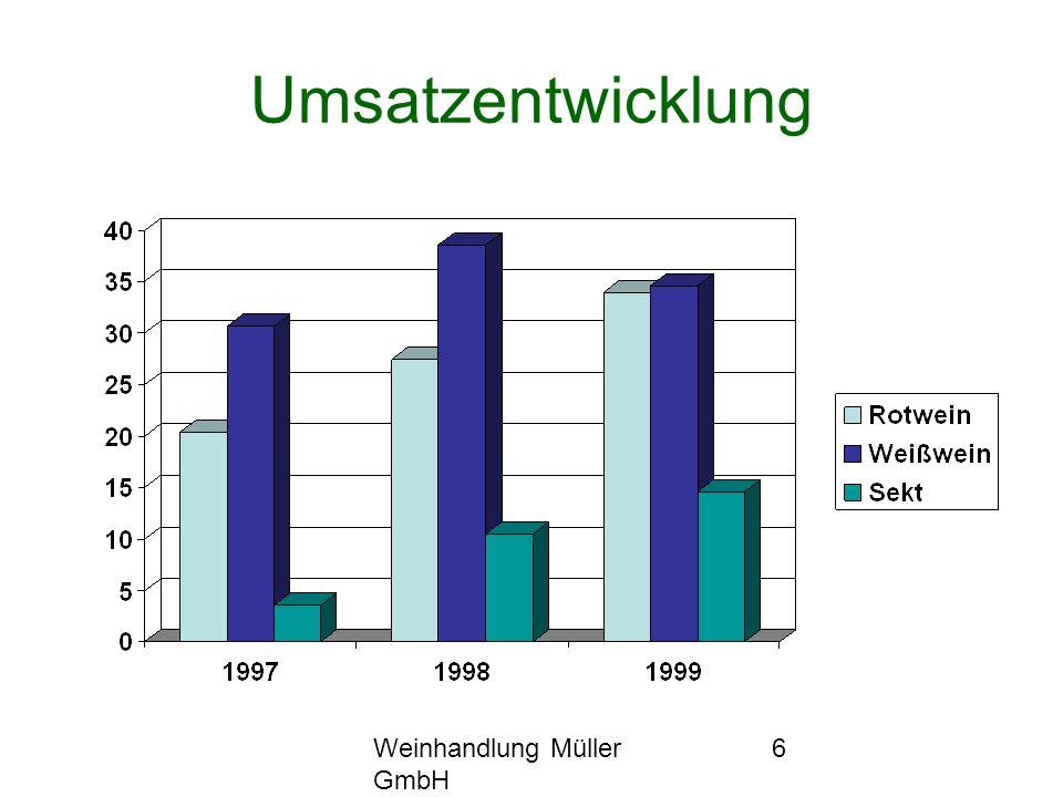 Umsatzentwicklung Weinhandlung Müller GmbH