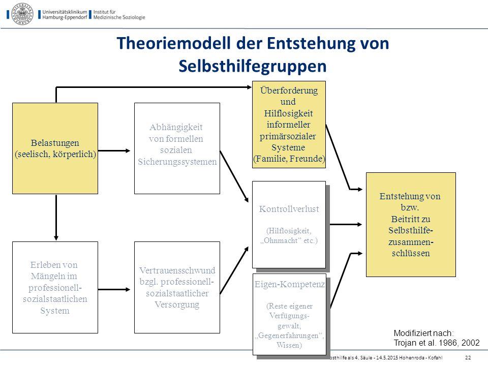Theoriemodell der Entstehung von Selbsthilfegruppen