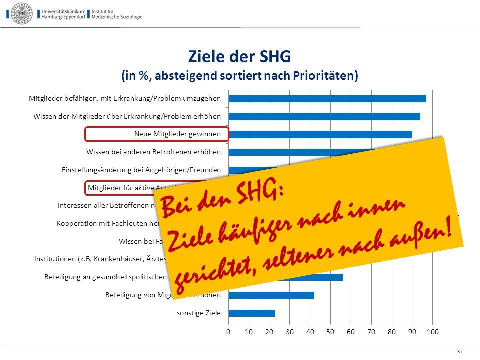 Ziele der SHG (in %, absteigend sortiert nach Prioritäten)