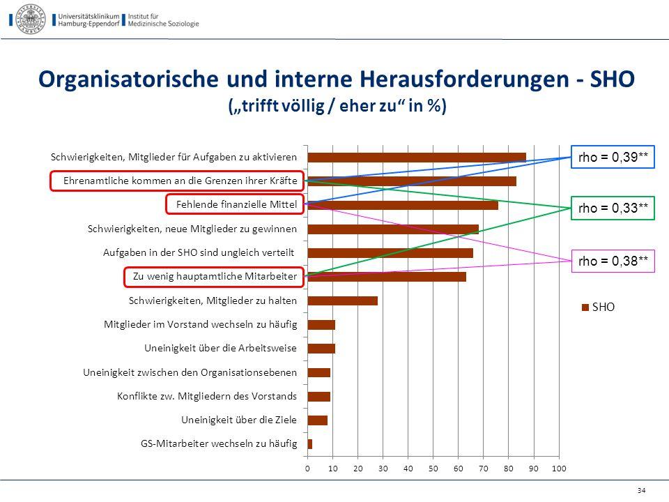 """Organisatorische und interne Herausforderungen - SHO (""""trifft völlig / eher zu in %)"""