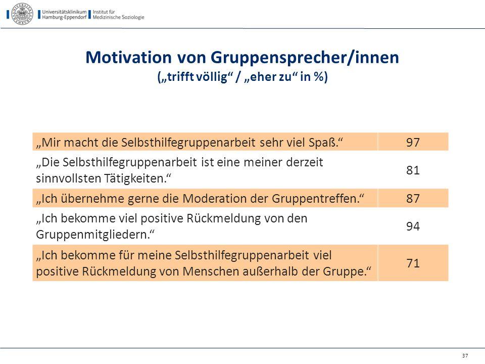 """Motivation von Gruppensprecher/innen (""""trifft völlig / """"eher zu in %)"""