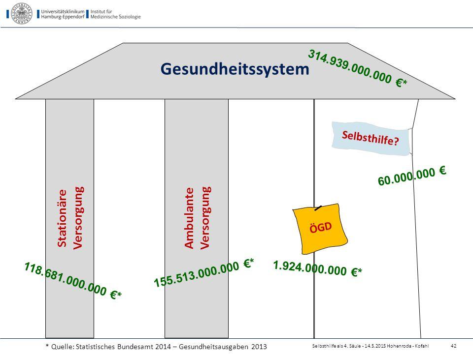 Gesundheitssystem Stationäre Versorgung Ambulante Versorgung