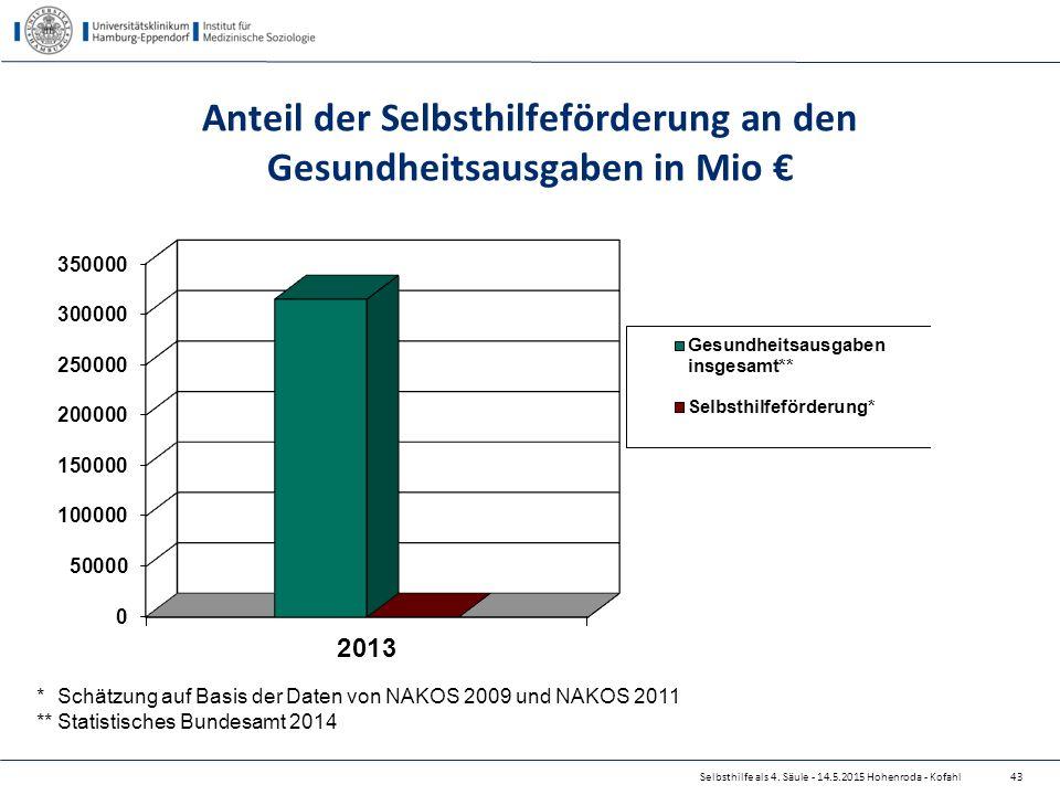 Anteil der Selbsthilfeförderung an den Gesundheitsausgaben in Mio €
