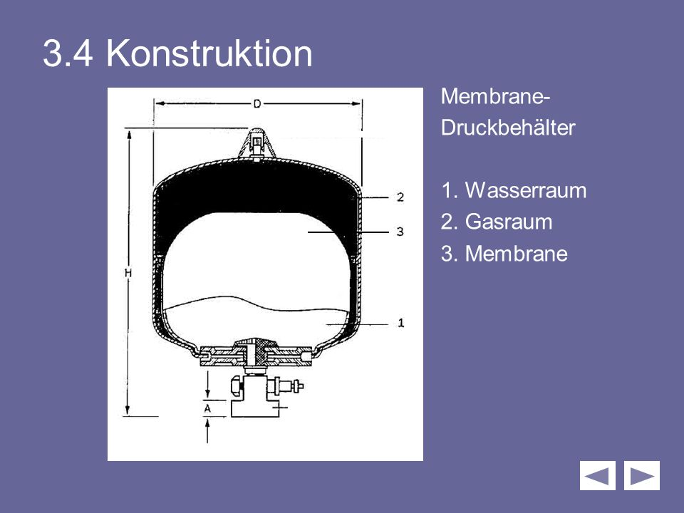 3.4 Konstruktion Membrane- Druckbehälter 1. Wasserraum 2. Gasraum