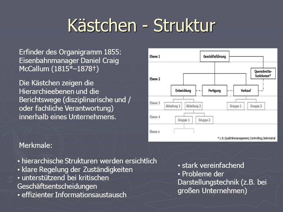 Kästchen - Struktur Erfinder des Organigramm 1855: Eisenbahnmanager Daniel Craig McCallum (1815*–1878†)