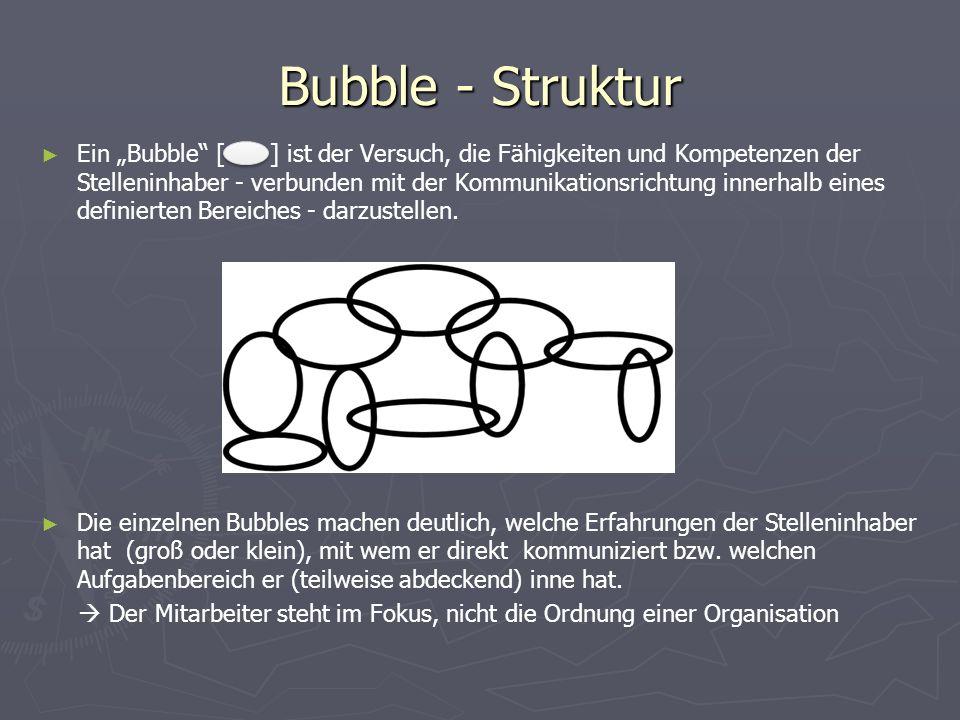 Bubble - Struktur
