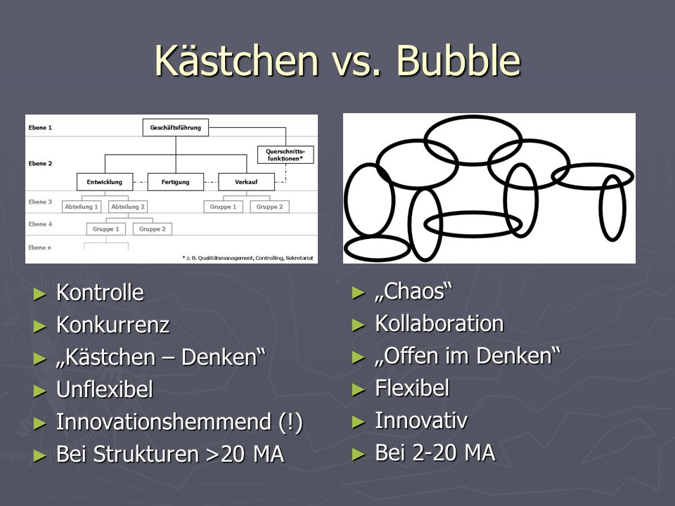 "Kästchen vs. Bubble Kontrolle ""Chaos Konkurrenz Kollaboration"