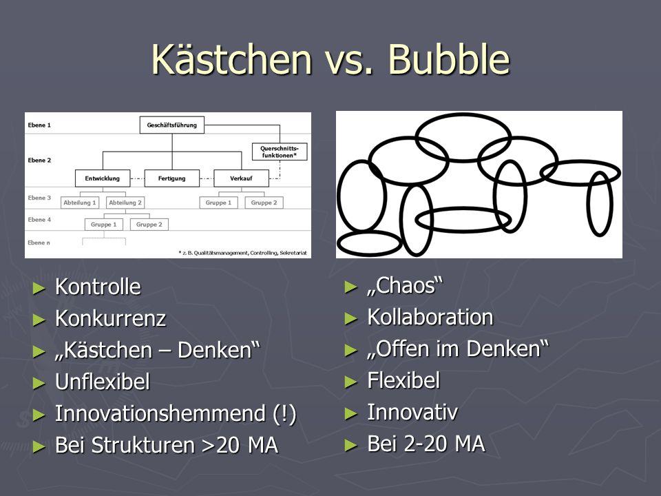 """Kästchen vs. Bubble Kontrolle """"Chaos Konkurrenz Kollaboration"""