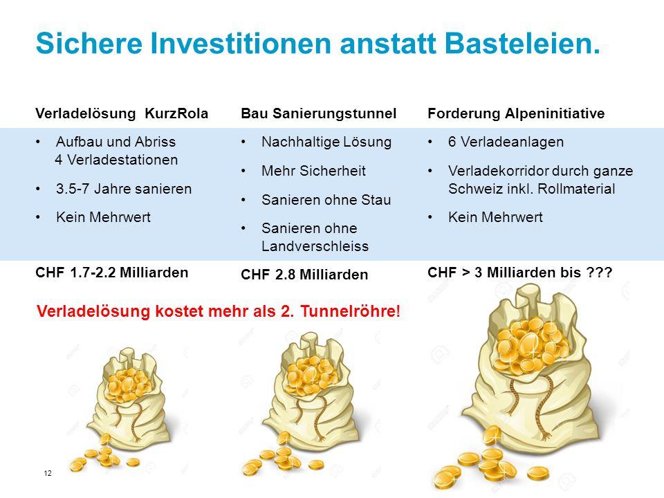 Sichere Investitionen anstatt Basteleien.