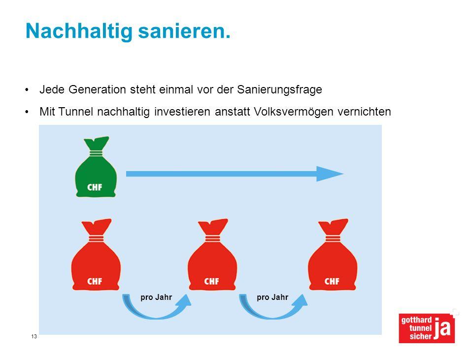 Nachhaltig sanieren. Jede Generation steht einmal vor der Sanierungsfrage. Mit Tunnel nachhaltig investieren anstatt Volksvermögen vernichten.