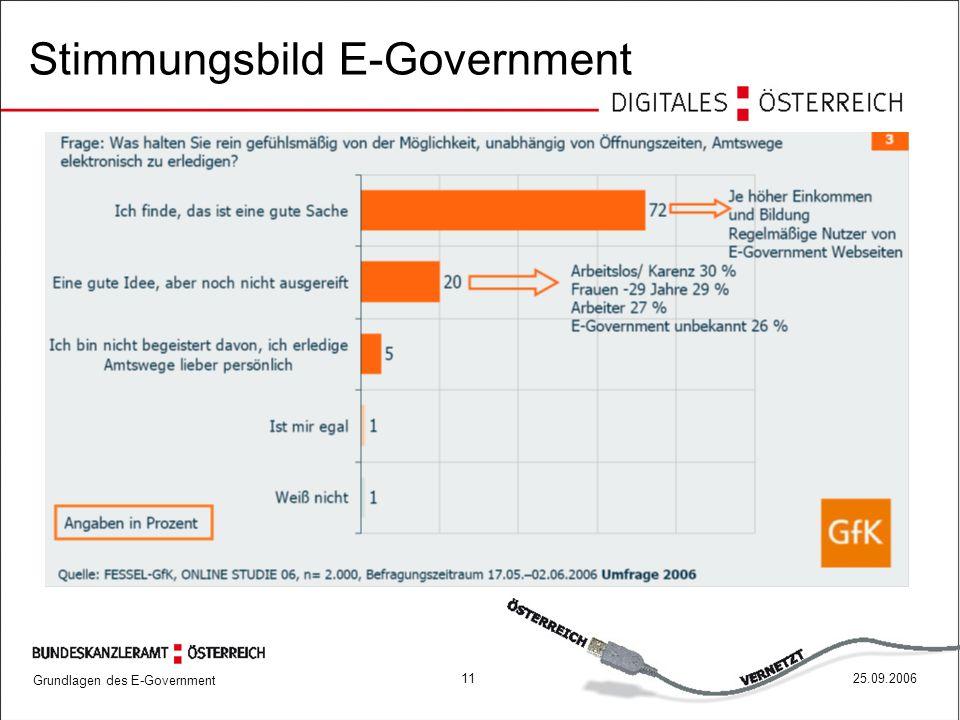Stimmungsbild E-Government