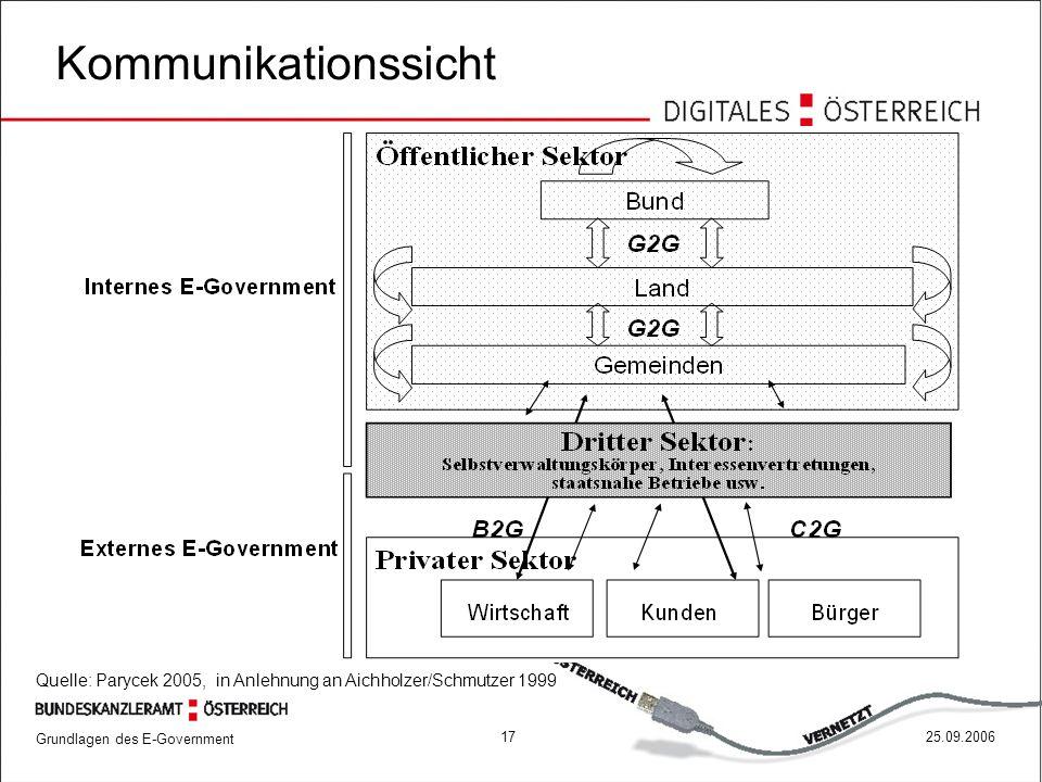 Kommunikationssicht