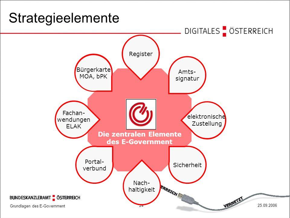 Die zentralen Elemente des E-Government