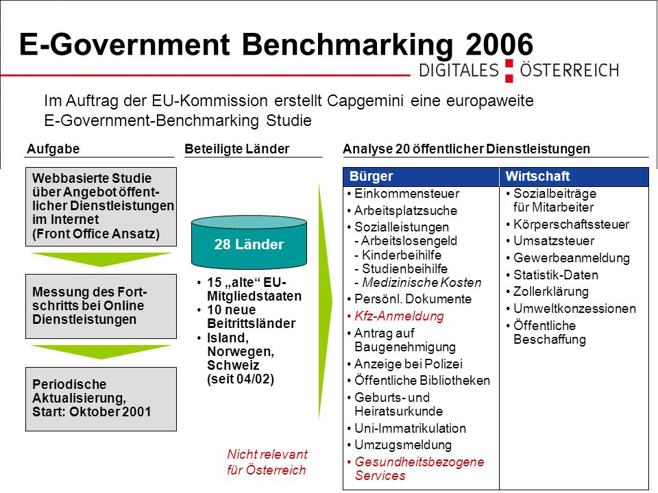 E-Government Benchmarking 2006