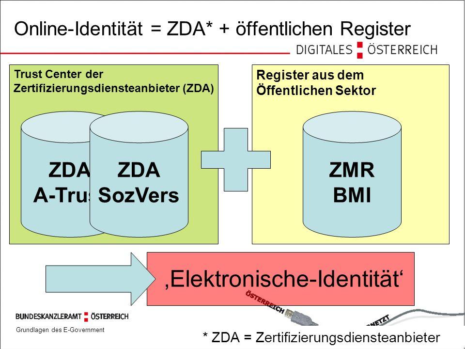 Online-Identität = ZDA* + öffentlichen Register