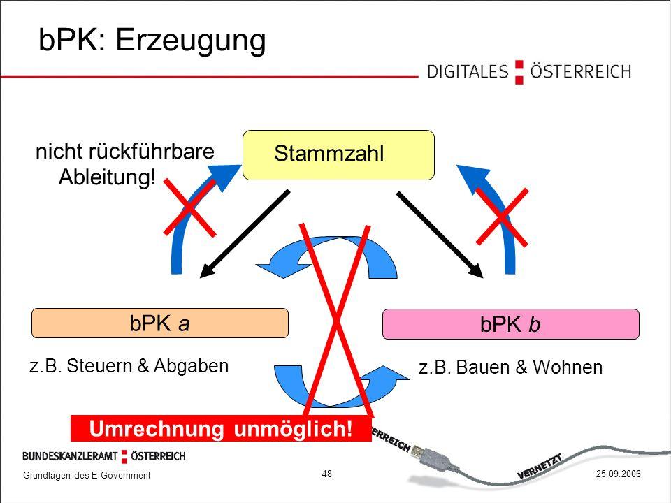 bPK: Erzeugung Stammzahl nicht rückführbare Ableitung! bPK a bPK b