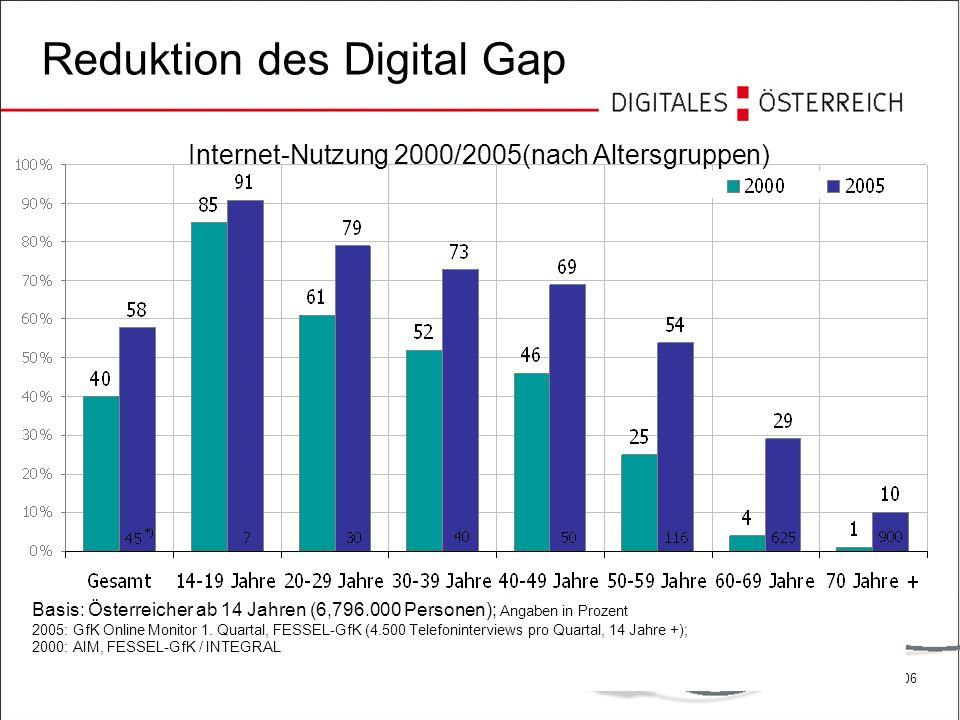 Reduktion des Digital Gap