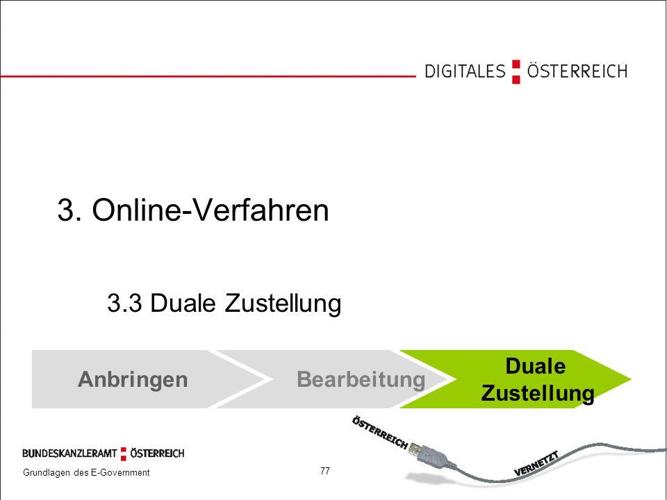 3. Online-Verfahren 3.3 Duale Zustellung Anbringen Bearbeitung Duale