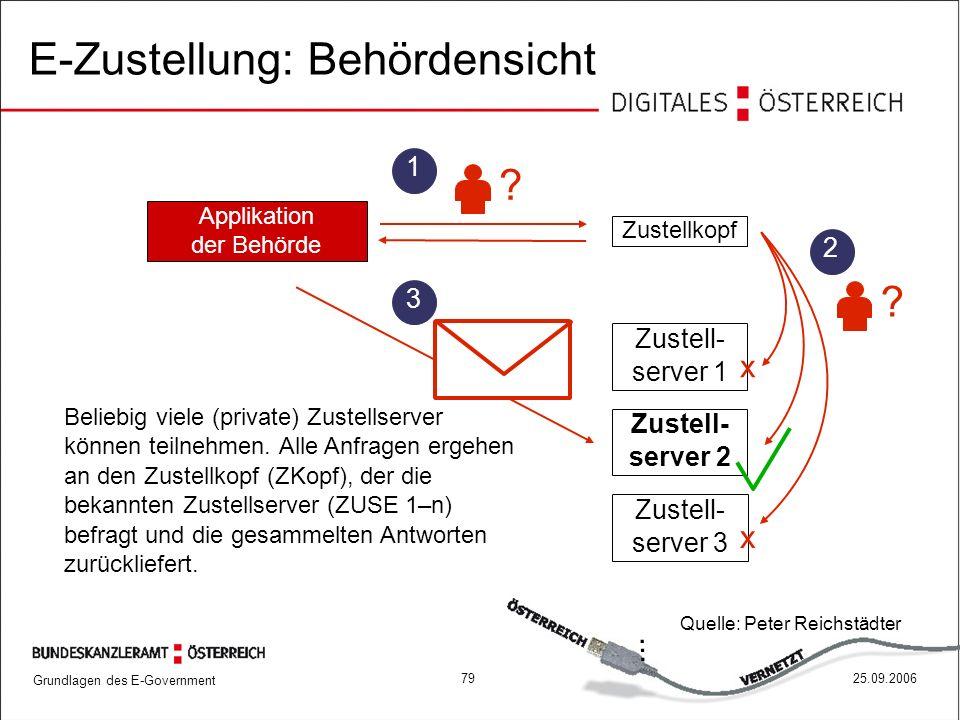 E-Zustellung: Behördensicht
