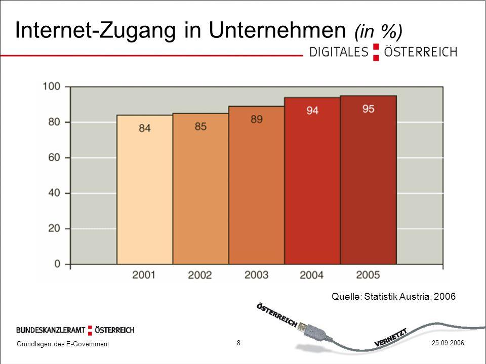Internet-Zugang in Unternehmen (in %)