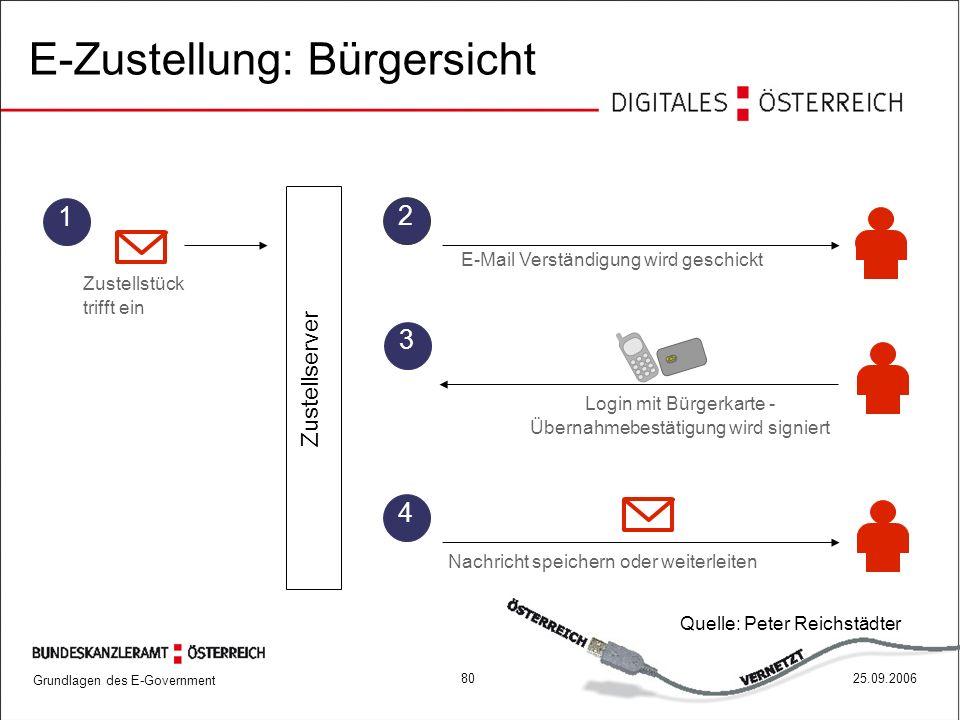 E-Zustellung: Bürgersicht