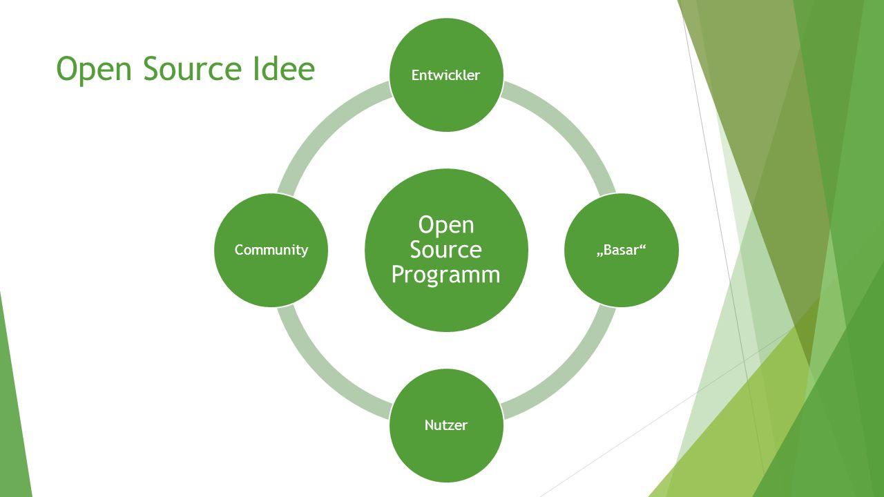 "Open Source Idee Open Source Programm Entwickler ""Basar Nutzer"