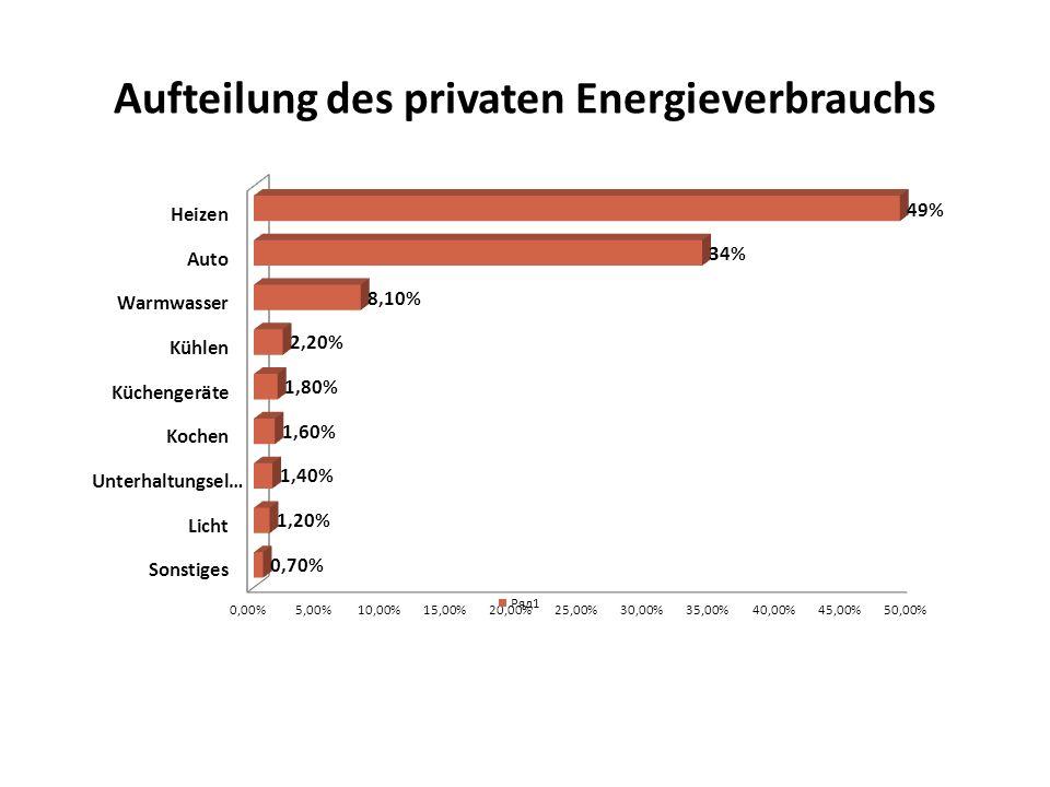 Aufteilung des privaten Energieverbrauchs