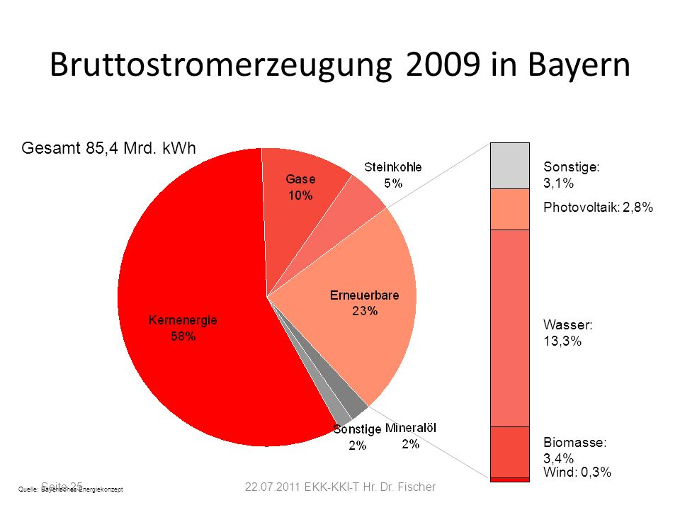 Bruttostromerzeugung 2009 in Bayern