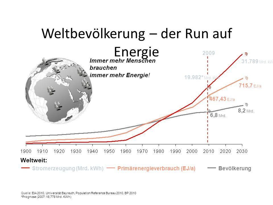 Weltbevölkerung – der Run auf Energie