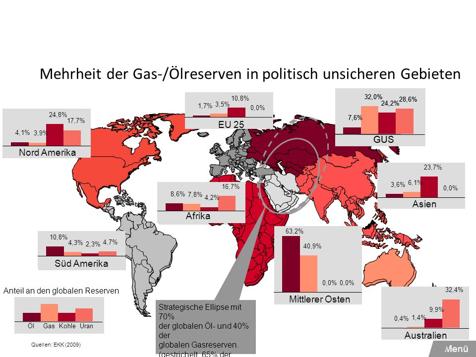 Mehrheit der Gas-/Ölreserven in politisch unsicheren Gebieten