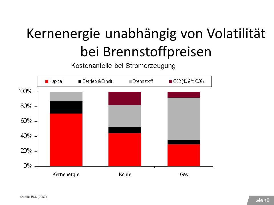 Kernenergie unabhängig von Volatilität bei Brennstoffpreisen