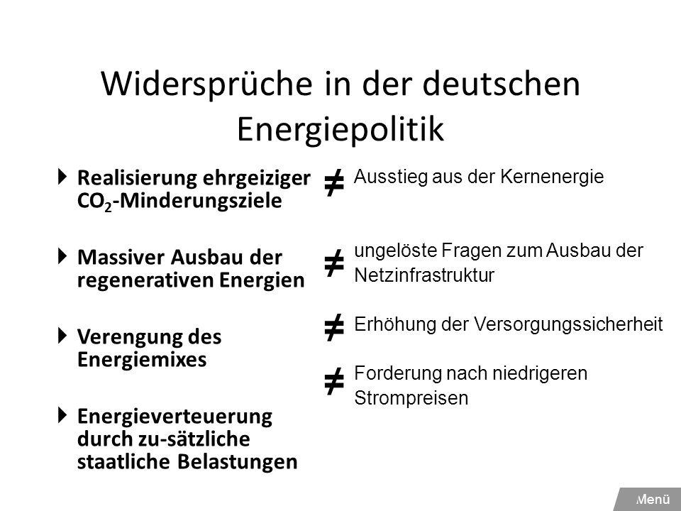 Widersprüche in der deutschen Energiepolitik