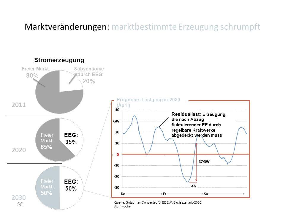 Marktveränderungen: marktbestimmte Erzeugung schrumpft