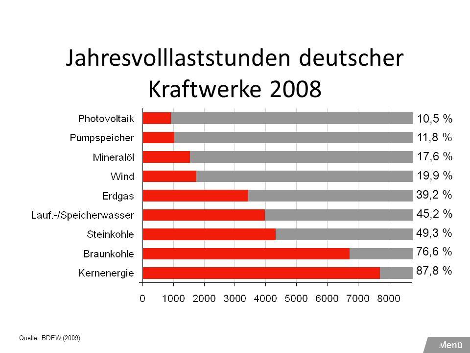 Jahresvolllaststunden deutscher Kraftwerke 2008