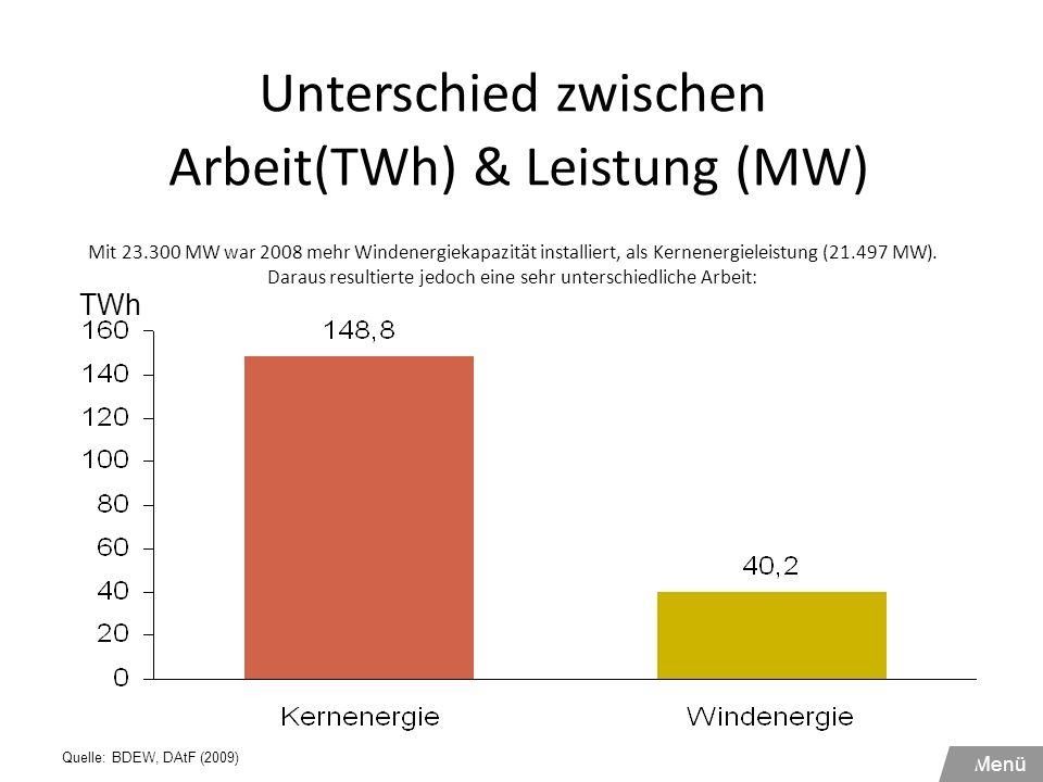 Unterschied zwischen Arbeit(TWh) & Leistung (MW) Mit 23