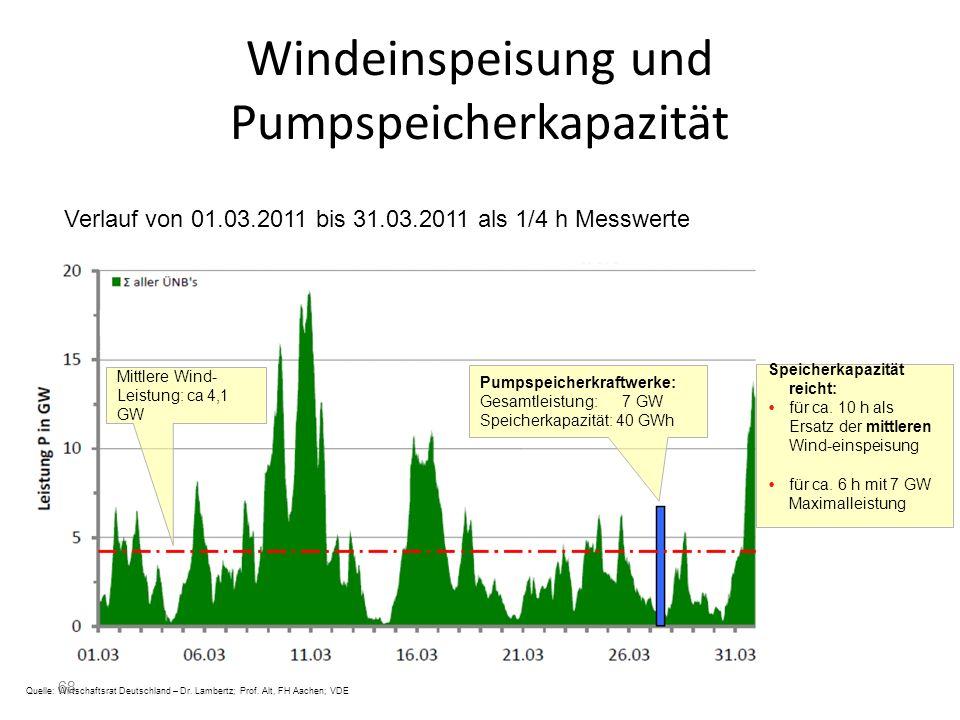Windeinspeisung und Pumpspeicherkapazität