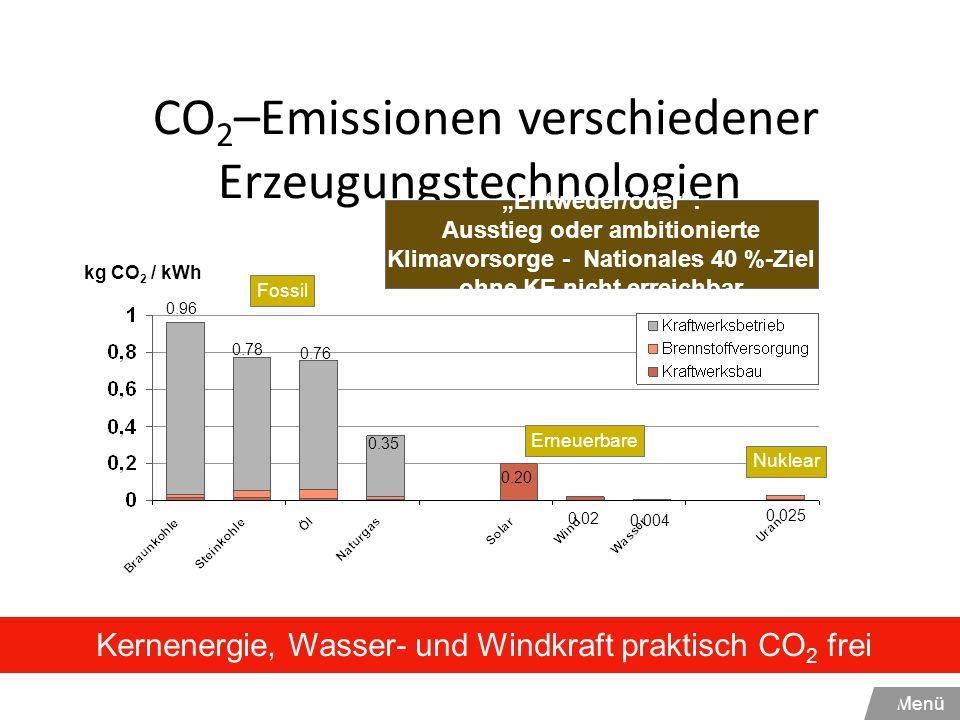 CO2–Emissionen verschiedener Erzeugungstechnologien