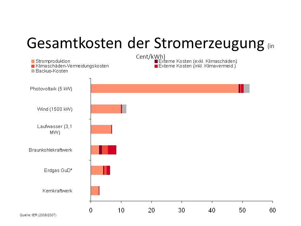 Gesamtkosten der Stromerzeugung (in Cent/kWh)