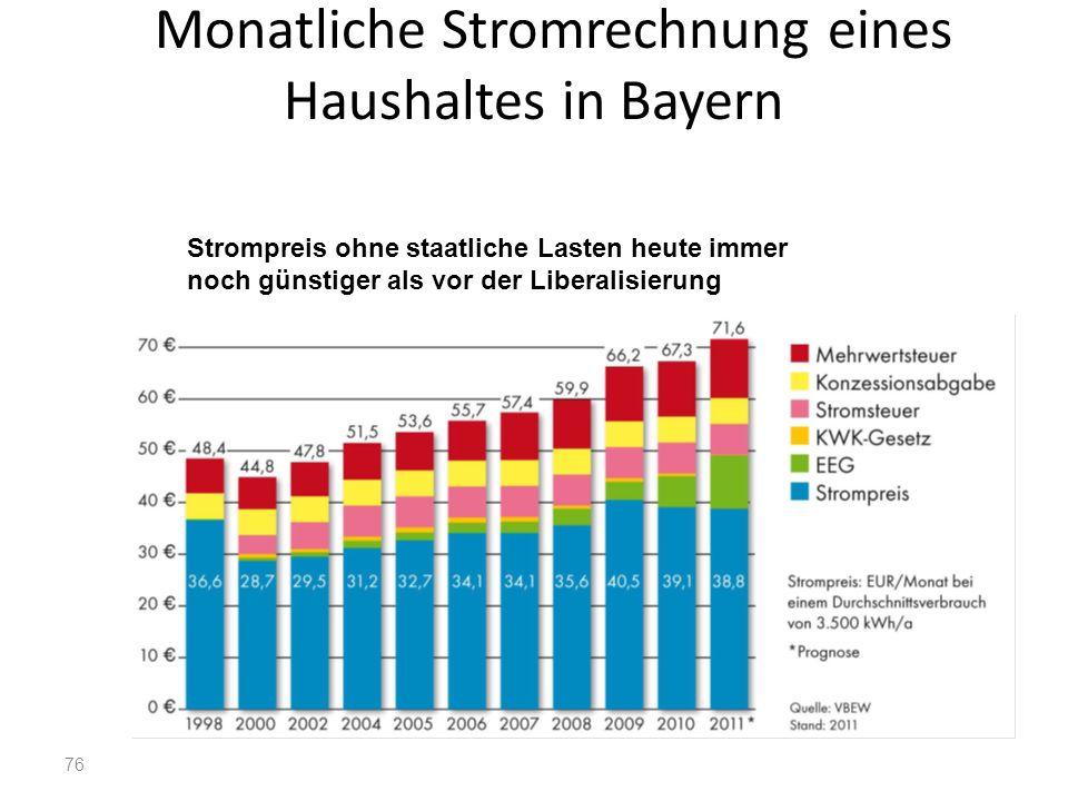 Monatliche Stromrechnung eines Haushaltes in Bayern