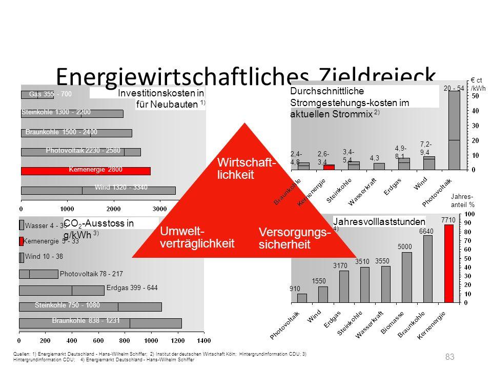 Energiewirtschaftliches Zieldreieck