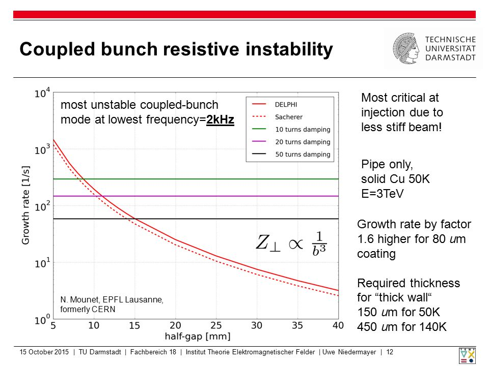 Coupled bunch resistive instability