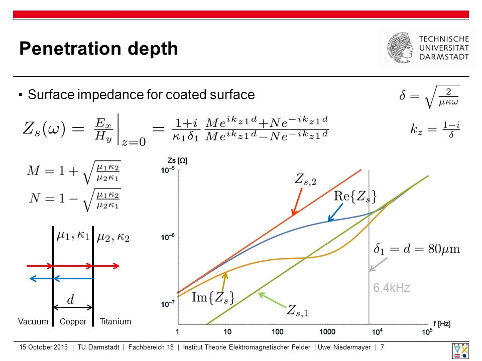 Penetration depth Surface impedance for coated surface 6.4kHz Vacuum