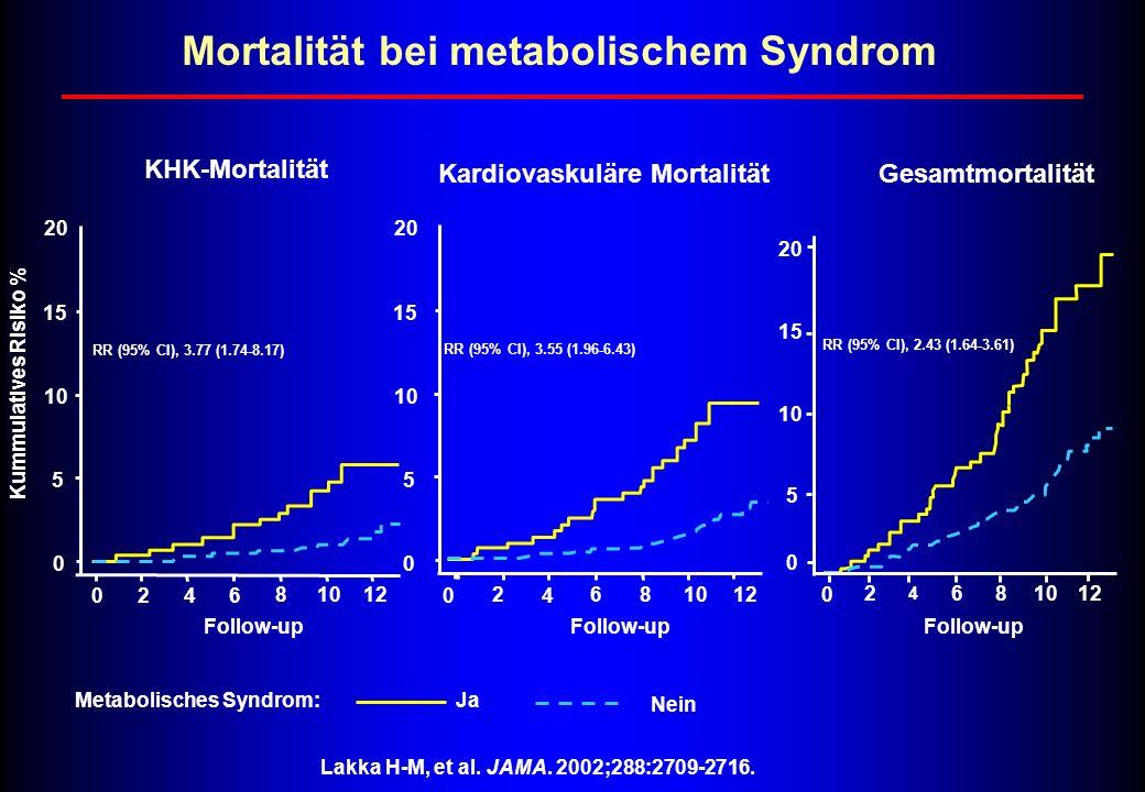 Kardiovaskuläre Mortalität