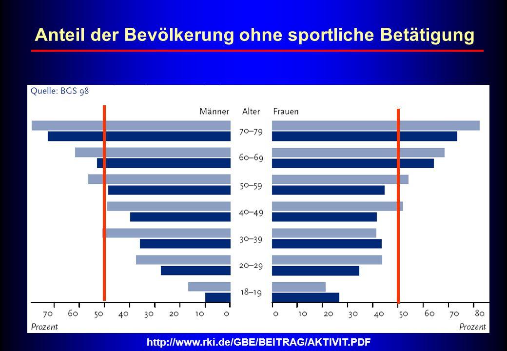 Anteil der Bevölkerung ohne sportliche Betätigung