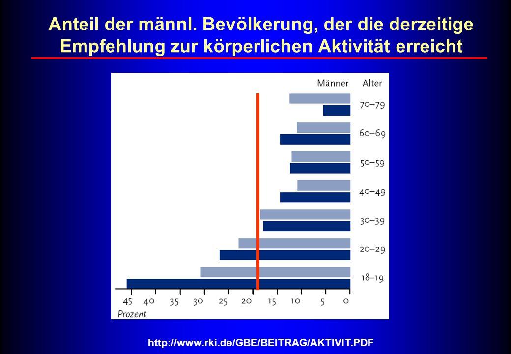 Anteil der männl. Bevölkerung, der die derzeitige Empfehlung zur körperlichen Aktivität erreicht