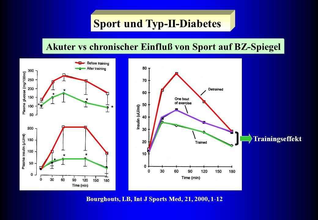 Sport und Typ-II-Diabetes