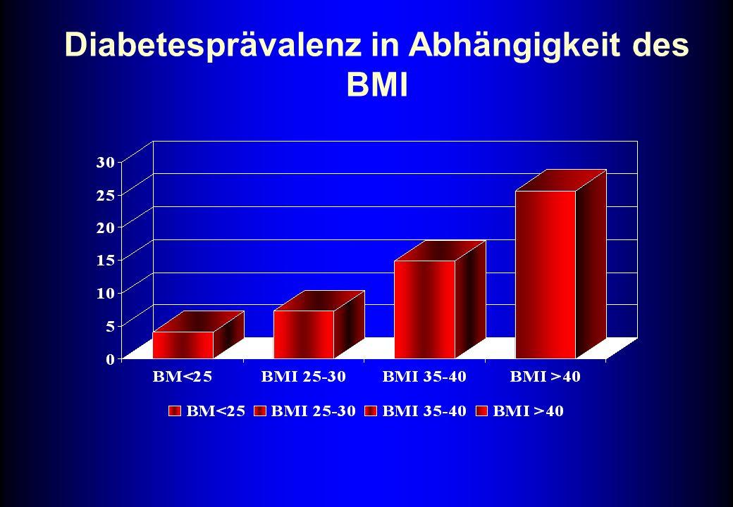 Diabetesprävalenz in Abhängigkeit des BMI