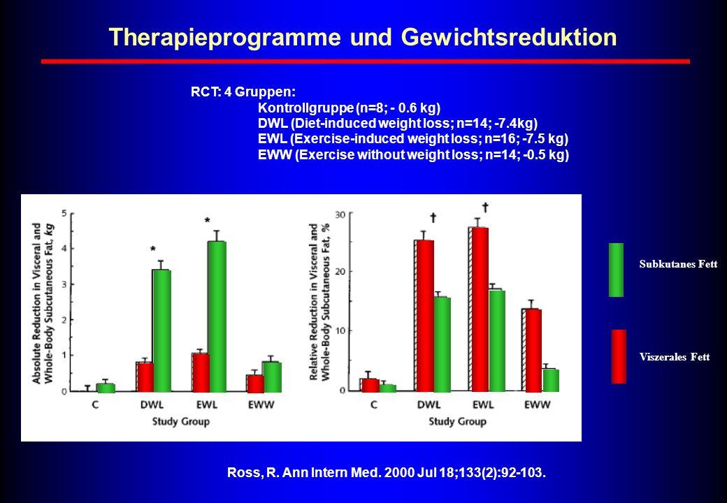 Therapieprogramme und Gewichtsreduktion