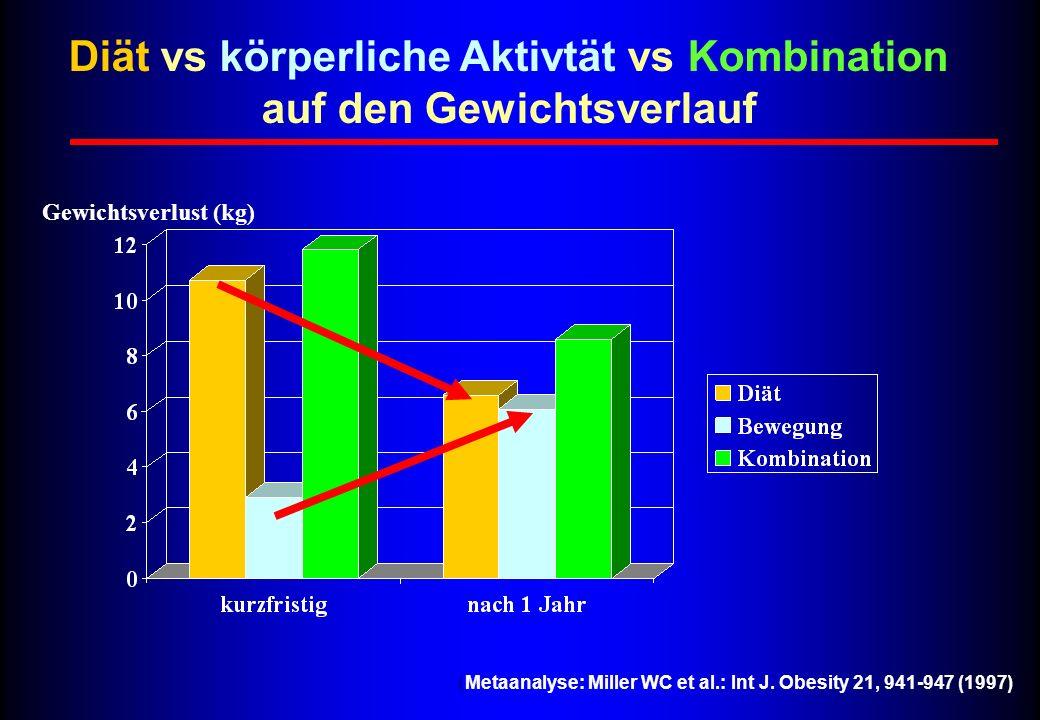 Diät vs körperliche Aktivtät vs Kombination auf den Gewichtsverlauf