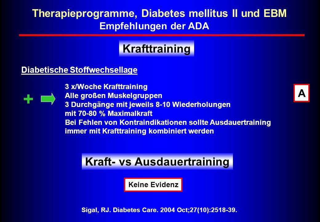 + Krafttraining Kraft- vs Ausdauertraining